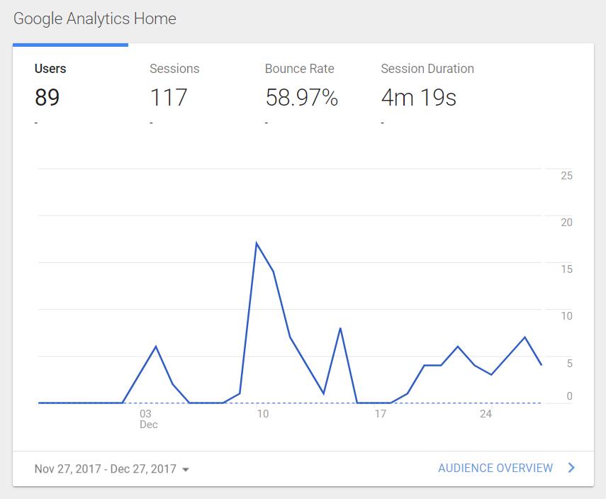 first month blogging