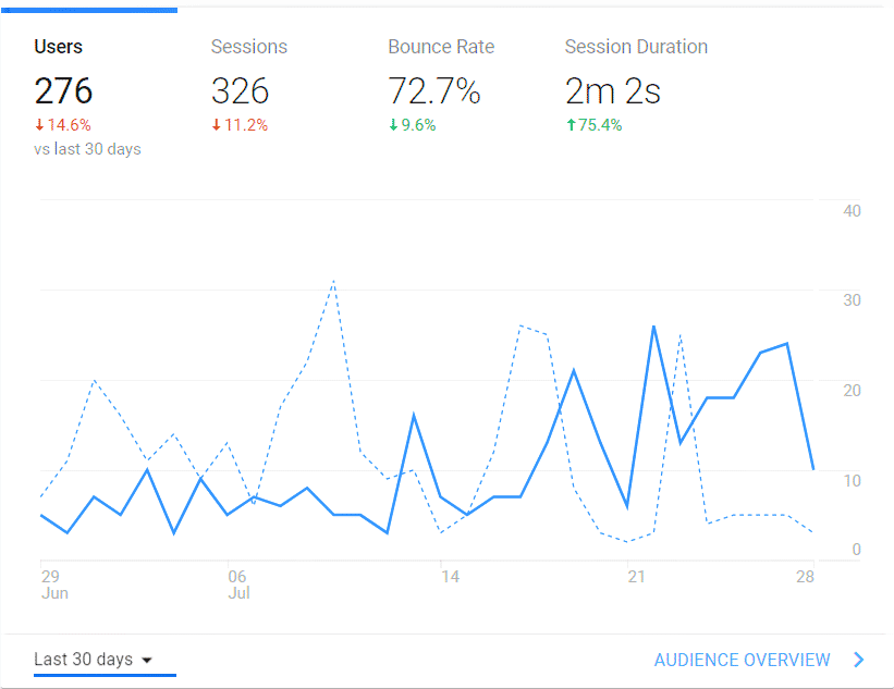 """eighth month stats"""