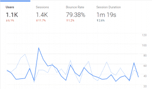 22nd month stats