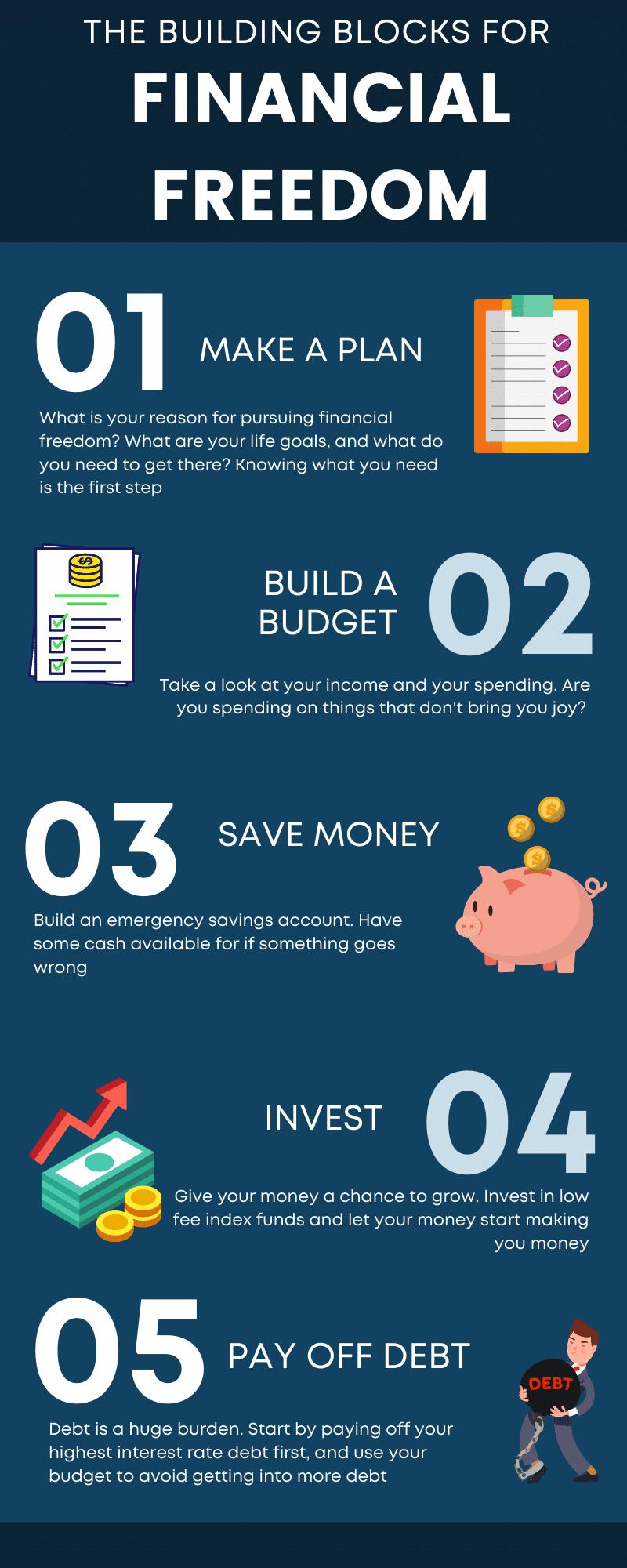building blocks to financial freedom